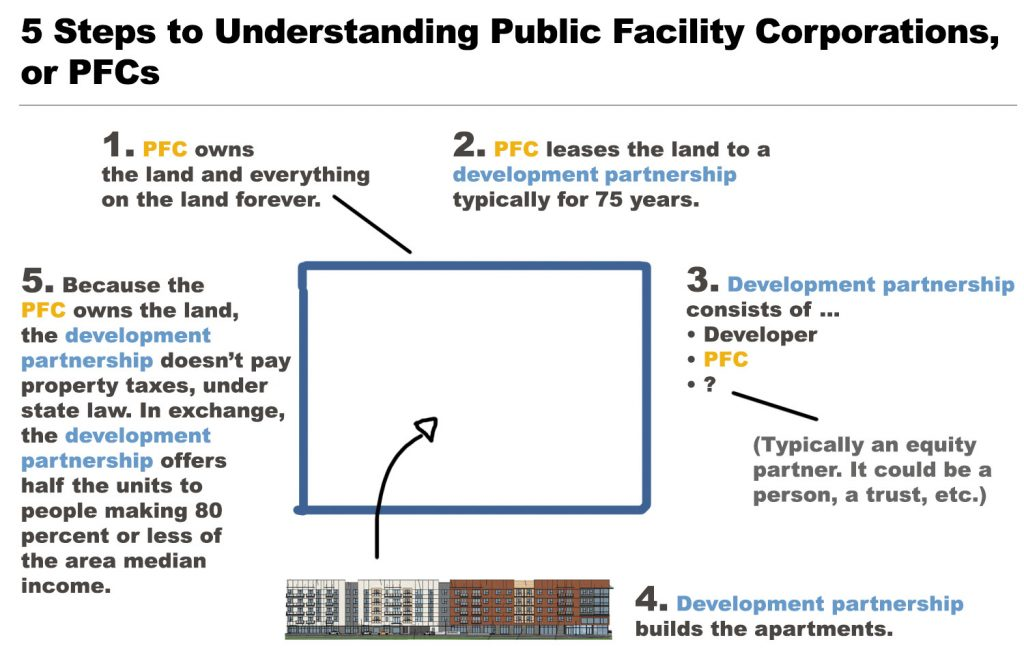 Five steps to understanding public facility corporations, aka PFCs.
