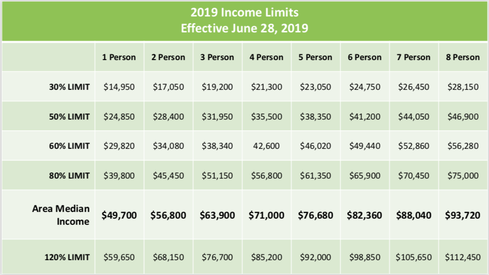 The area median income (AMI) for a family of four in the greater San Antonio area (Bandera, Bexar, Comal, Guadalupe and Wilson counties) is $71,000, according to the U.S. Department of Housing and Urban Development.