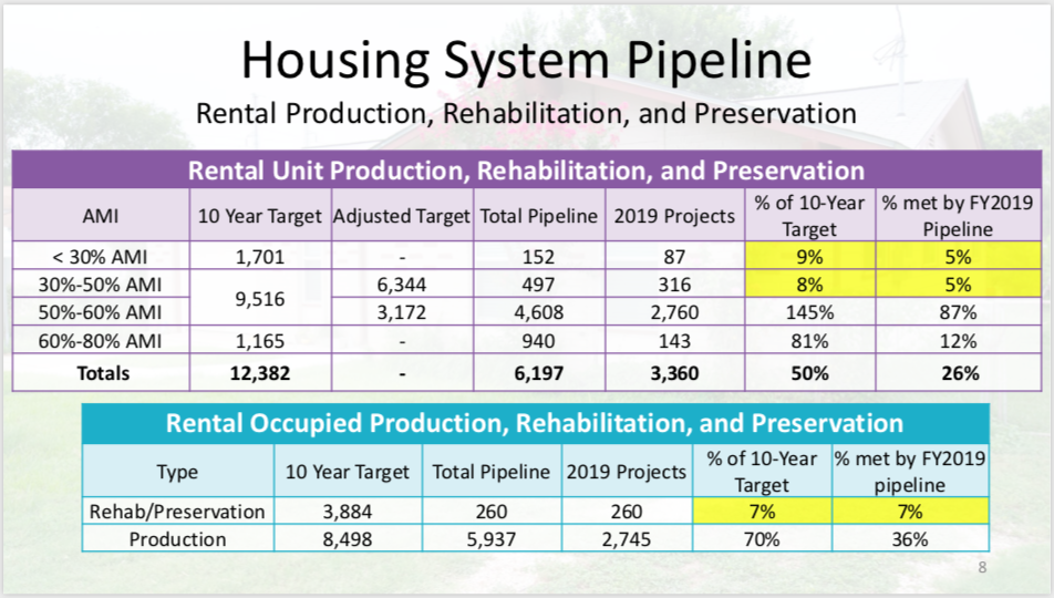 This graphic shows the city's goals for rental units in terms of new construction and rehab. <em>Courtesy City of San Antonio</em>