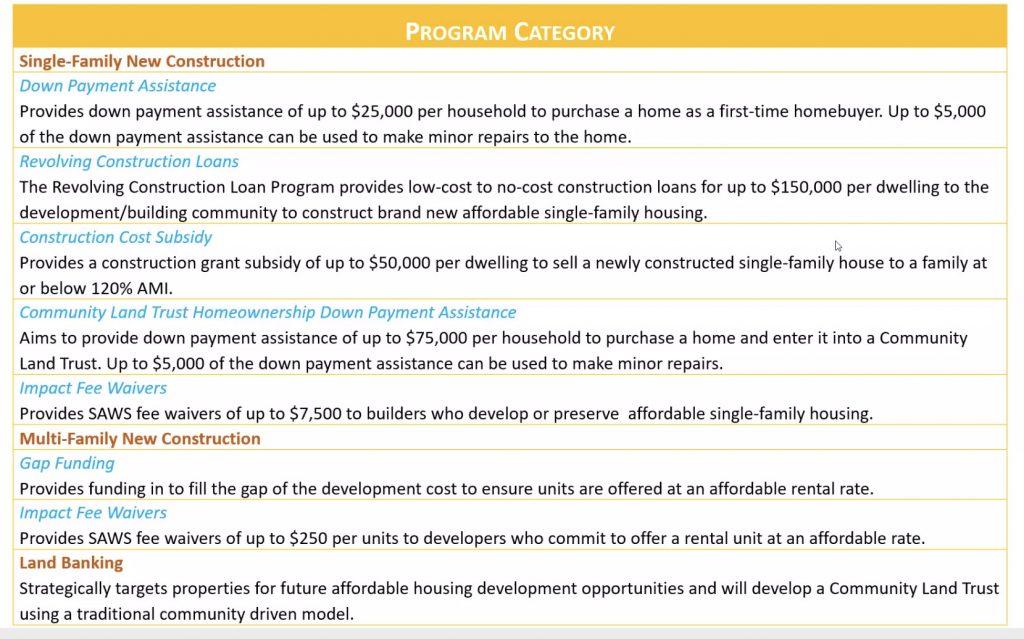 2022 San Antonio Housing Bond priorities 2. Aug. 25, 2021. City of San Antonio